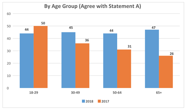 By age group who agree with statement A graph